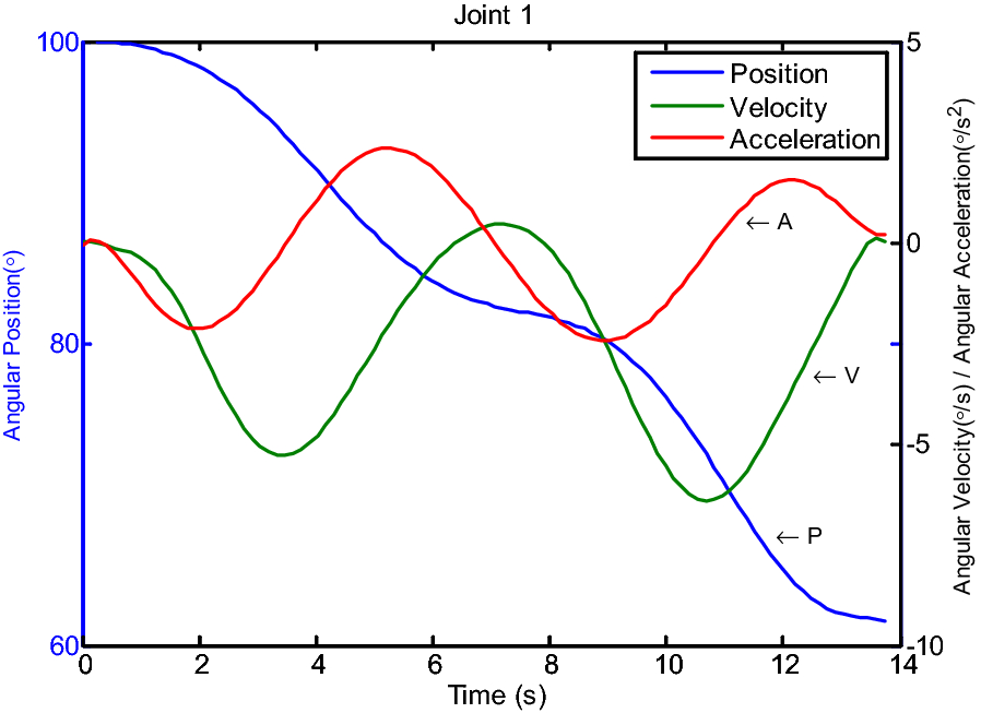 A 6-DOF robot-time optimal trajectory planning based on an