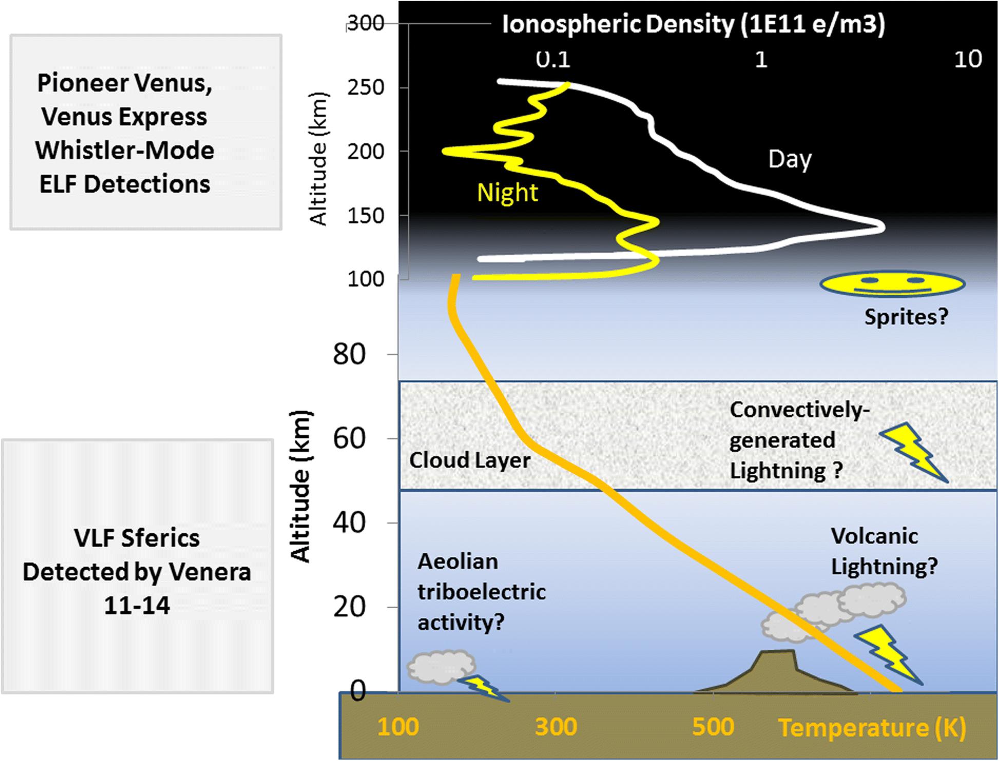 Lightning detection on Venus: a critical review | SpringerLink