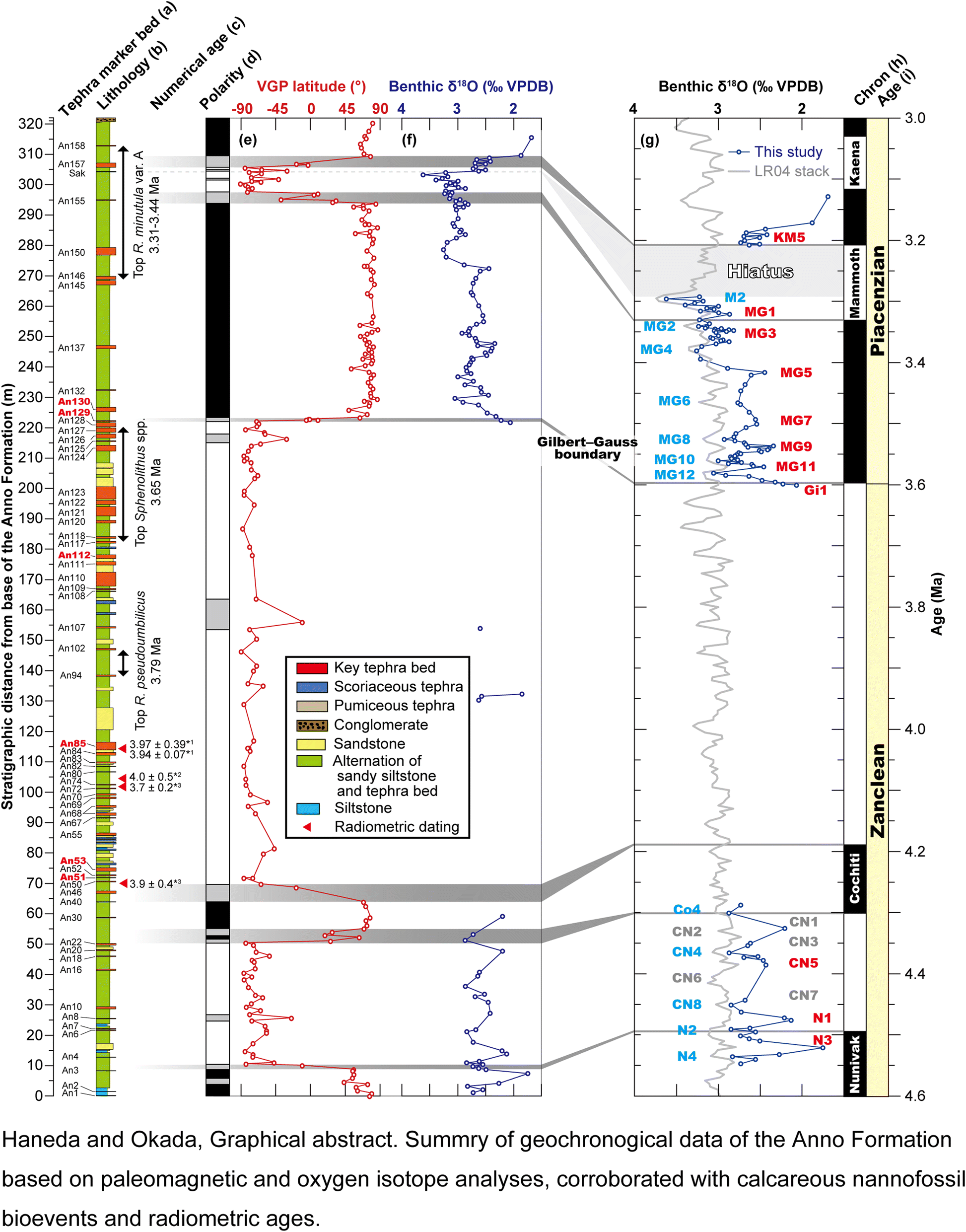 Pliocene integrated chronostratigraphy from the Anno Formation, Awa