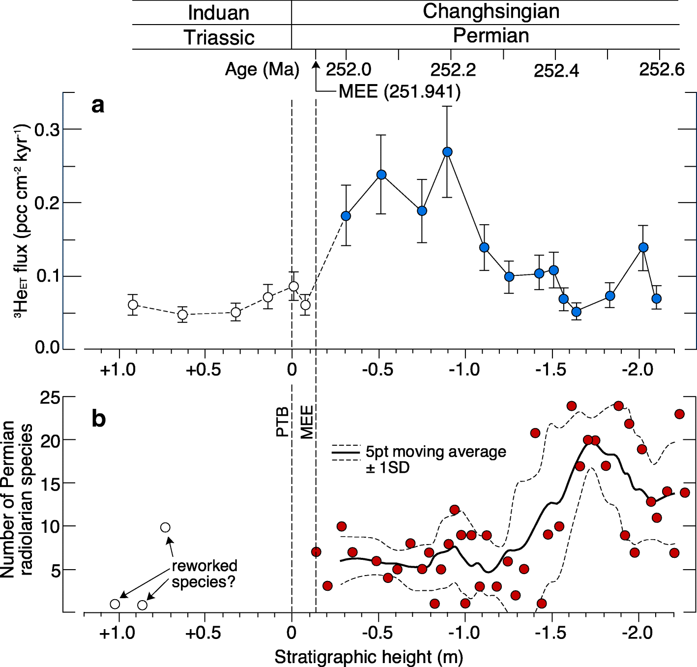 the peak flux of dust particles occurred during the final 500 kyr of  the permian, concurrent with a pre-extinction decline in radiolarian  diversity