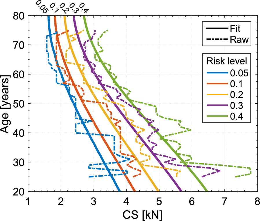 Age-related injury risk curves for the lumbar spine for use