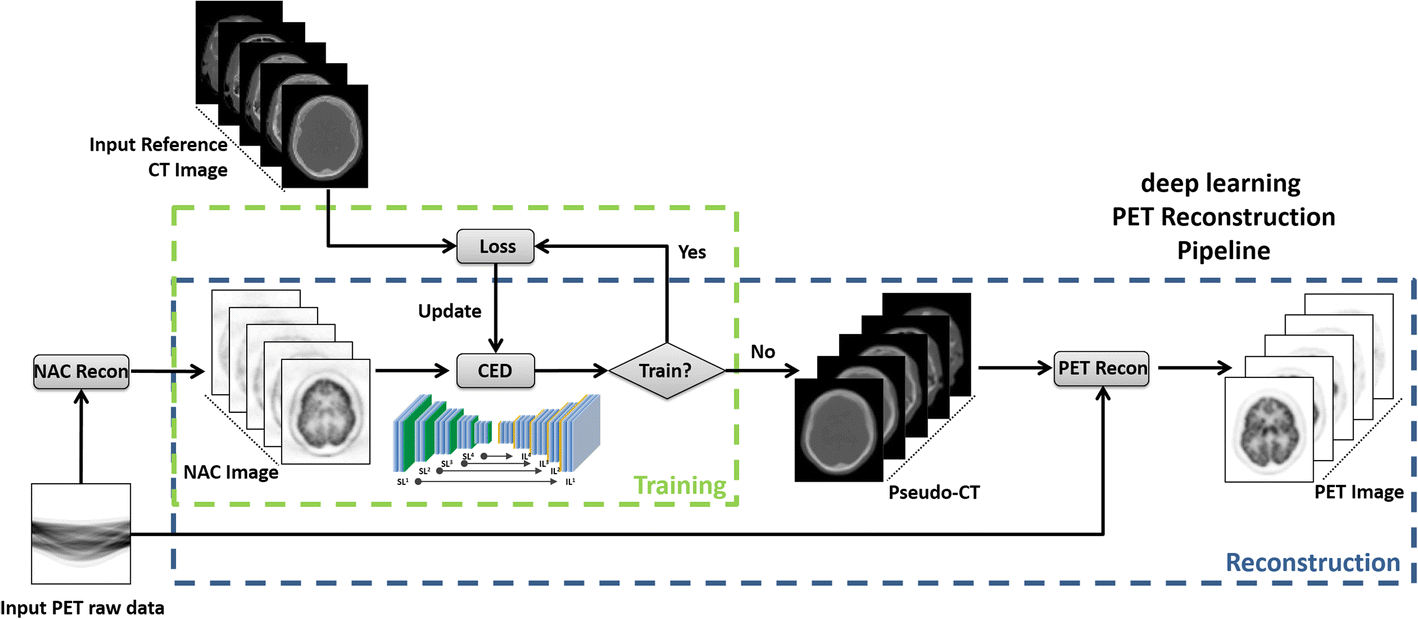 A deep learning approach for 18F-FDG PET attenuation correction