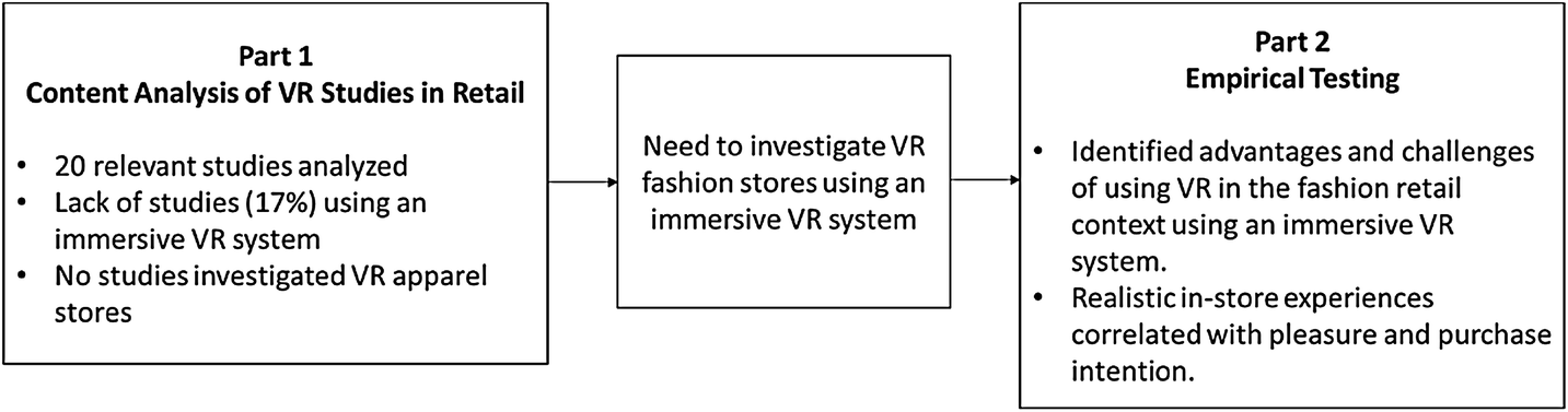 Feasibility and user experience of virtual reality fashion