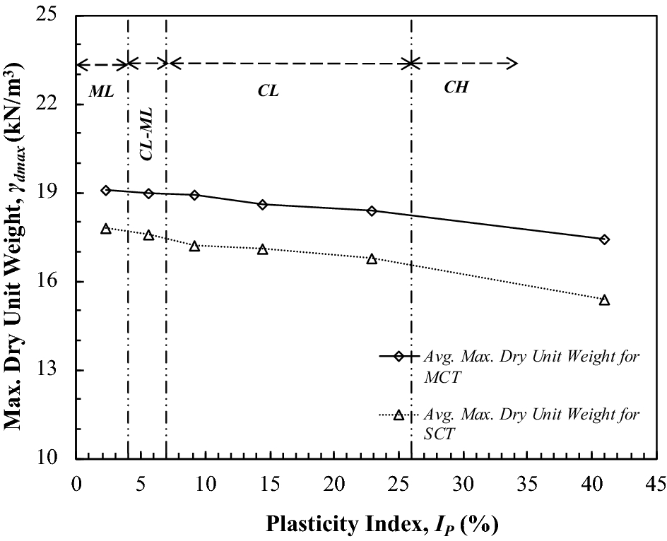 Evaluation of compaction parameters of fine-grained soils using