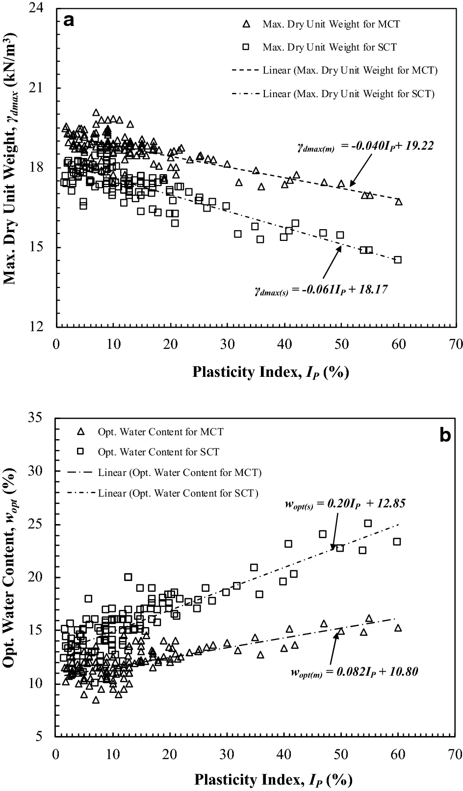 Evaluation of compaction parameters of fine-grained soils
