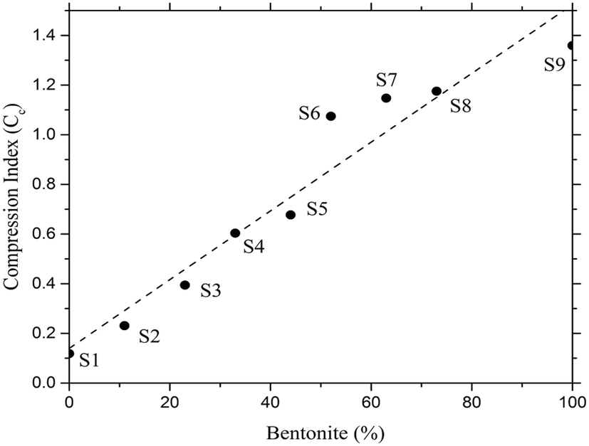 Physical modelling of cohesive soil inherent variability