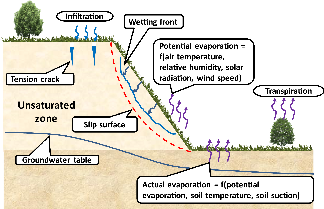 Role of unsaturated soil mechanics in geotechnical
