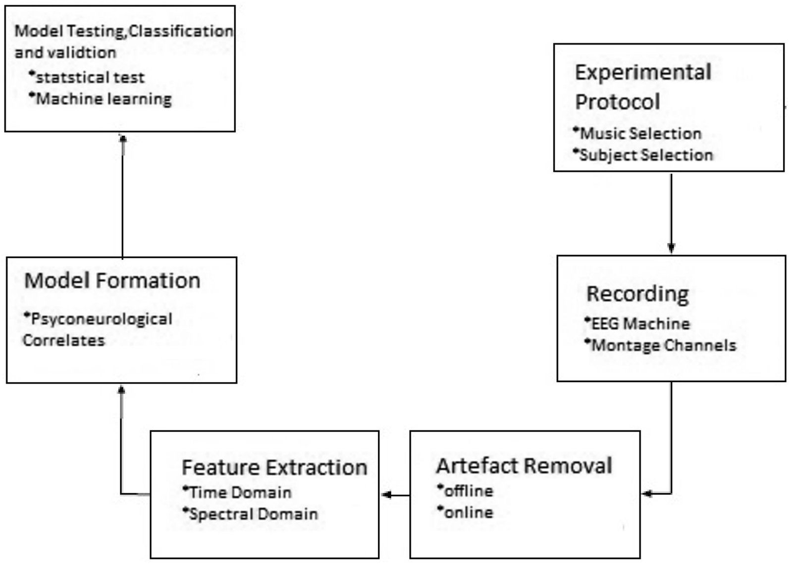 Mental state and emotion detection from musically stimulated EEG