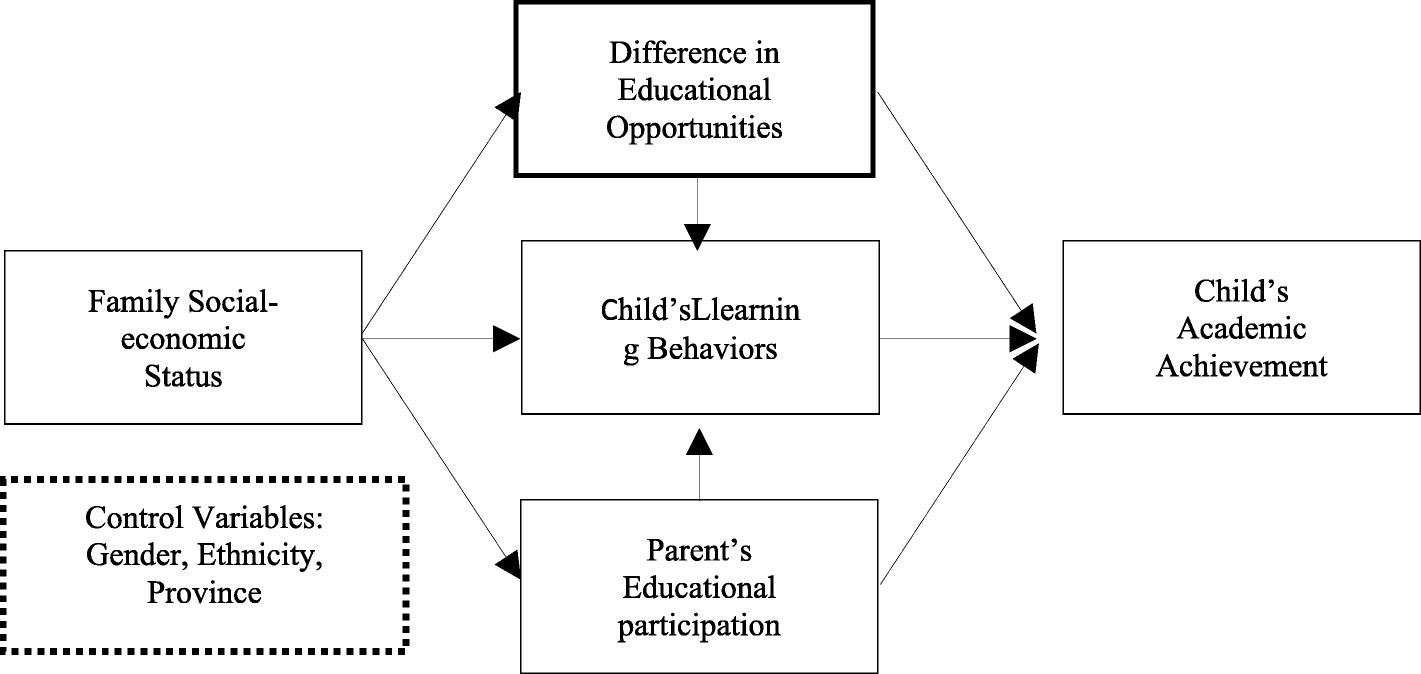How does family background affect children's educational achievement