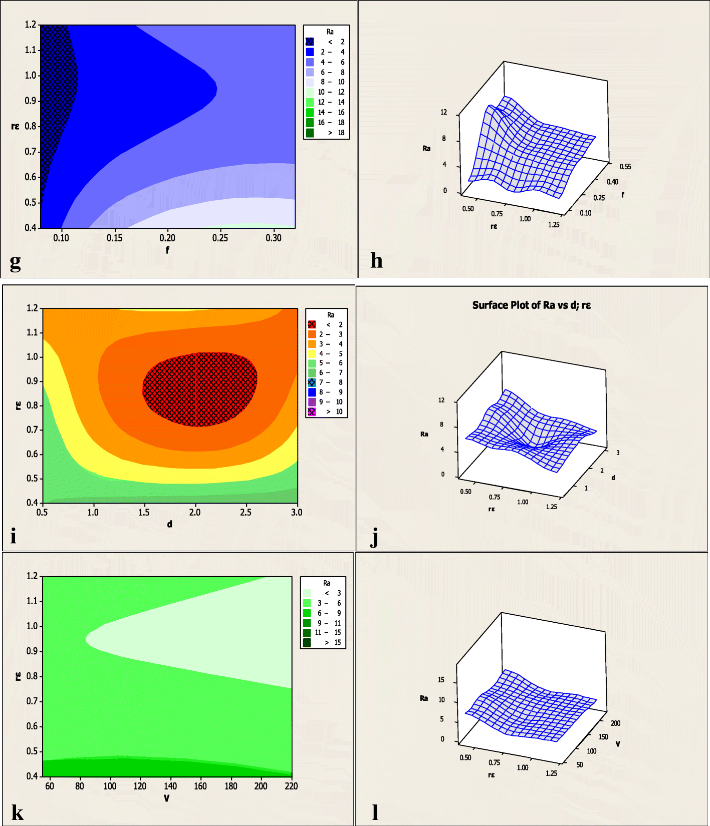 Effect of cutting parameters on the dimensional accuracy and surface