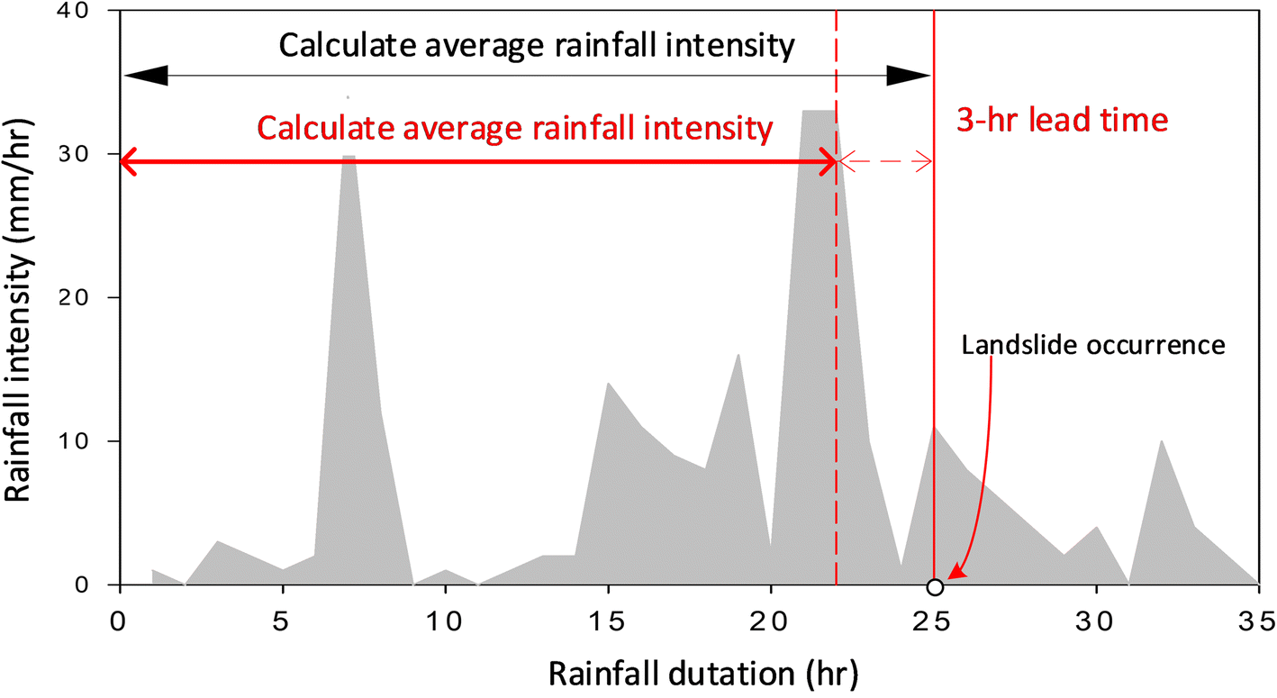 Physical-based rainfall-triggered shallow landslide