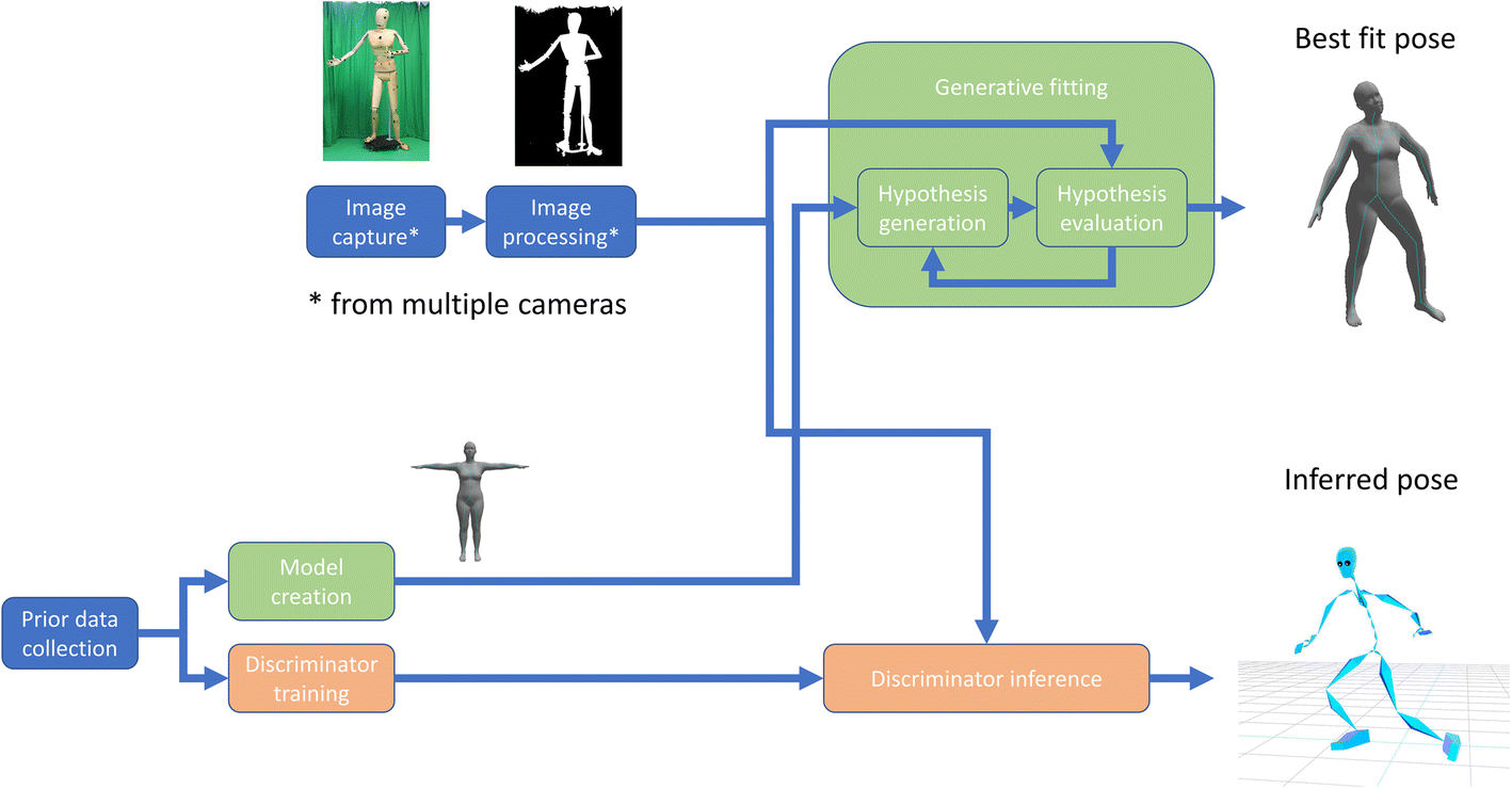 A Review of the Evolution of Vision-Based Motion Analysis