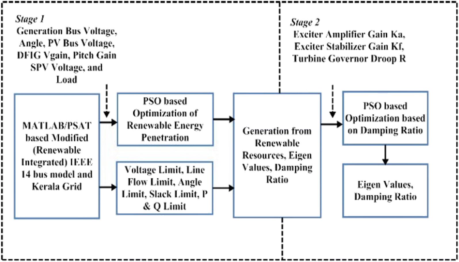 An enhanced particle swarm optimization algorithm for