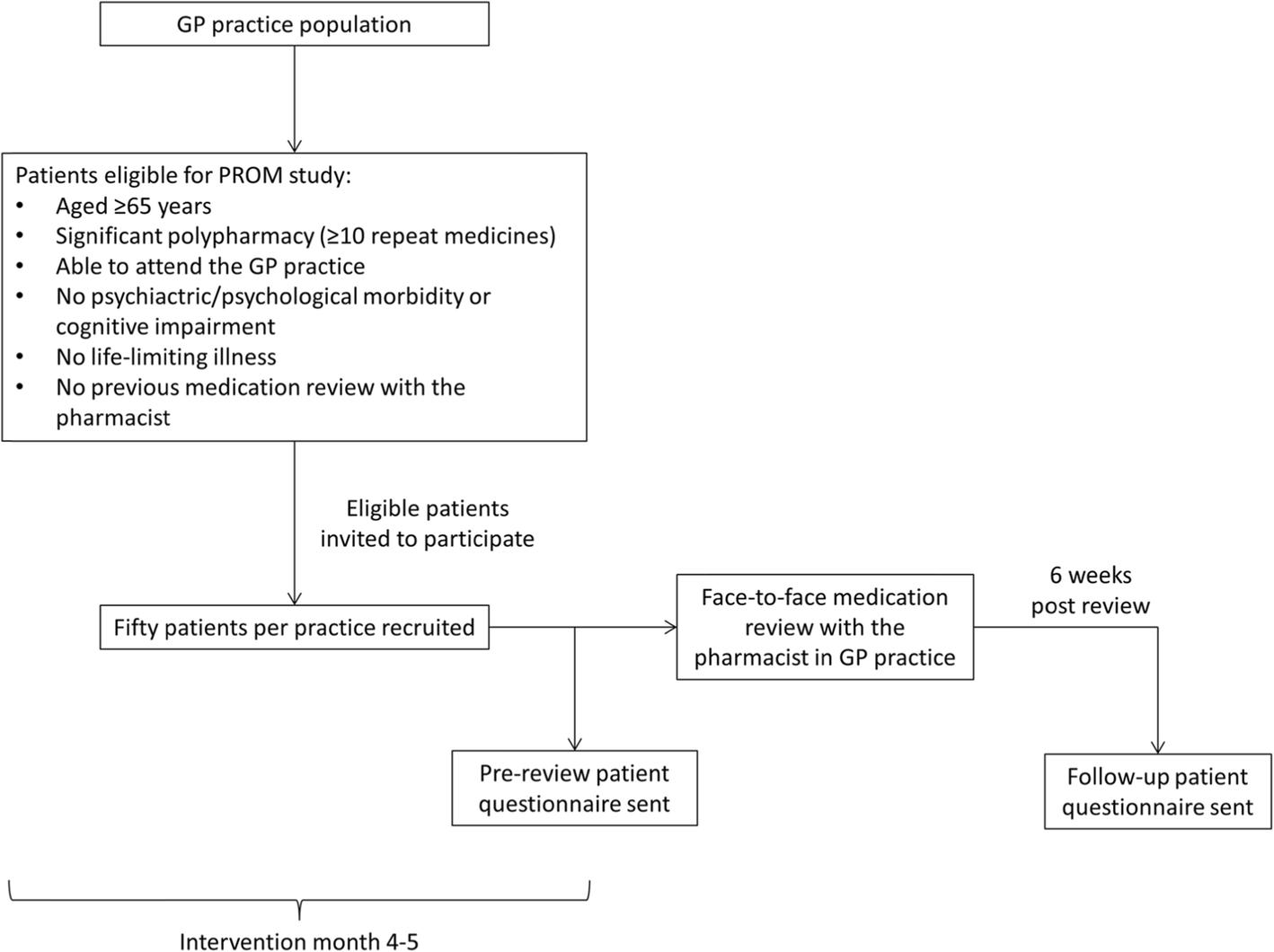 Supporting prescribing in Irish primary care: protocol for a