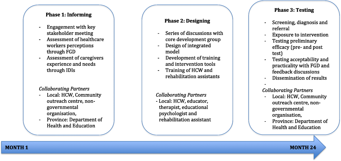 """A study protocol """"saving futures: developing an integrated model of"""