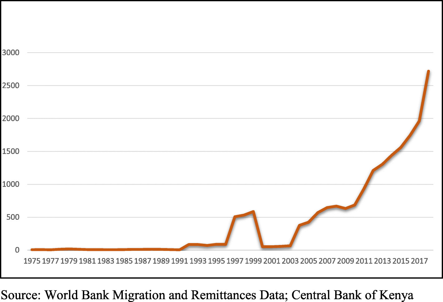 Do migrant remittances matter for financial development in
