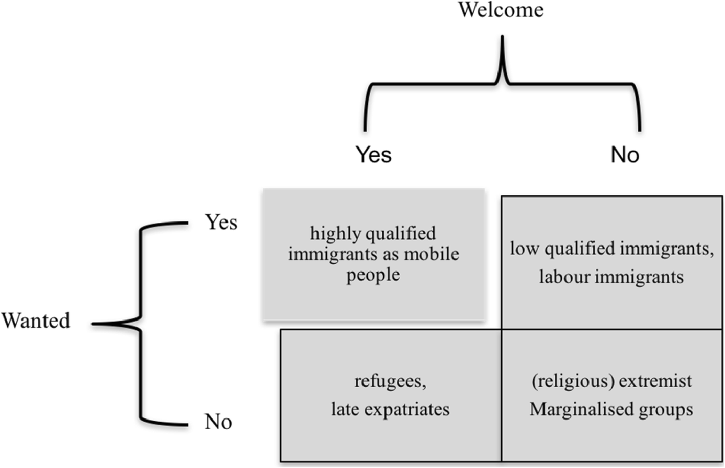 From culture to class - legitimate boundary making in German