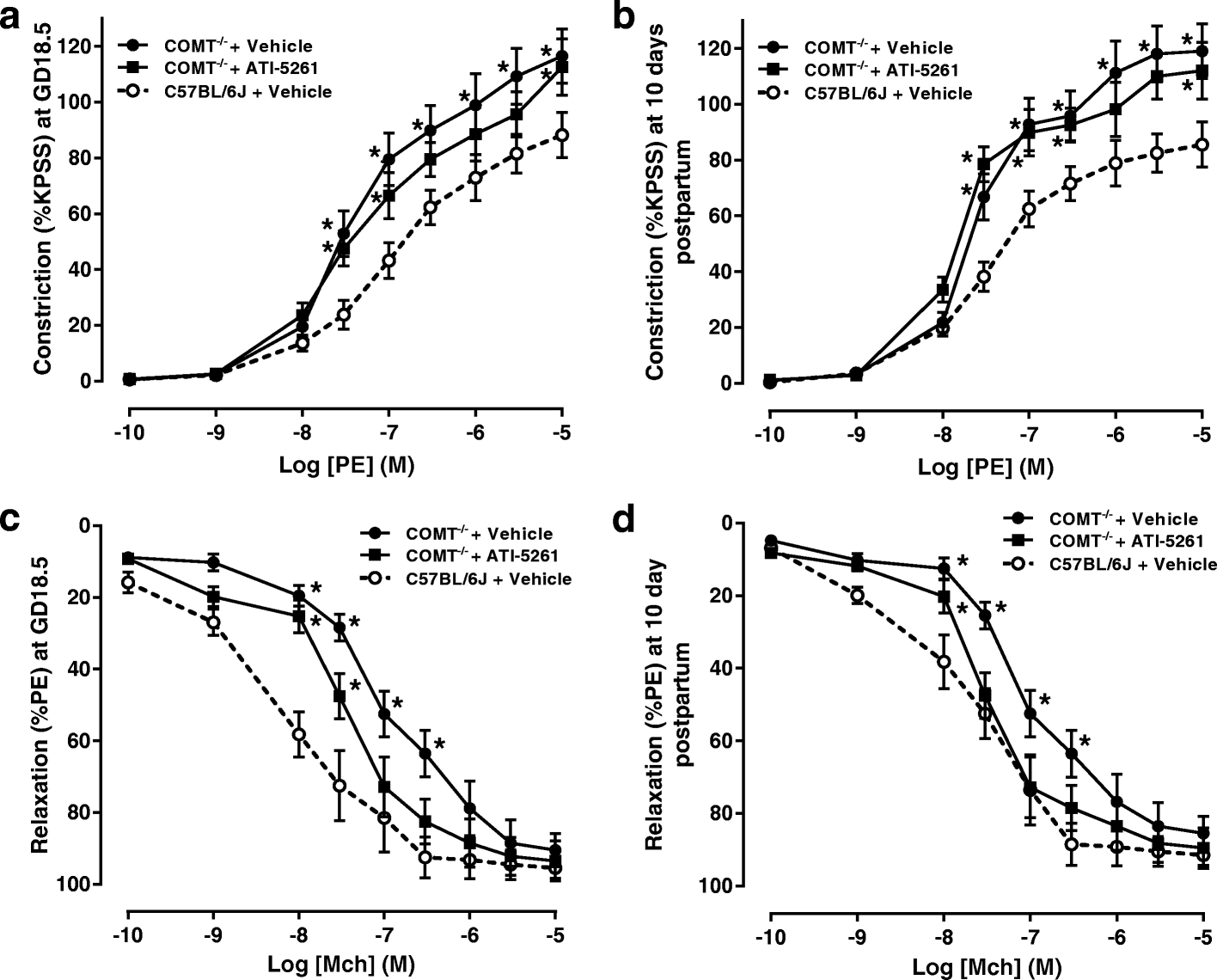 Apolipoprotein A1 Mimetic Peptide Ati 5261 Reverses Arterial Stiffness At Late Pregnancy And Early Postpartum In A Comt Mouse Model Of Preeclampsia Springerlink
