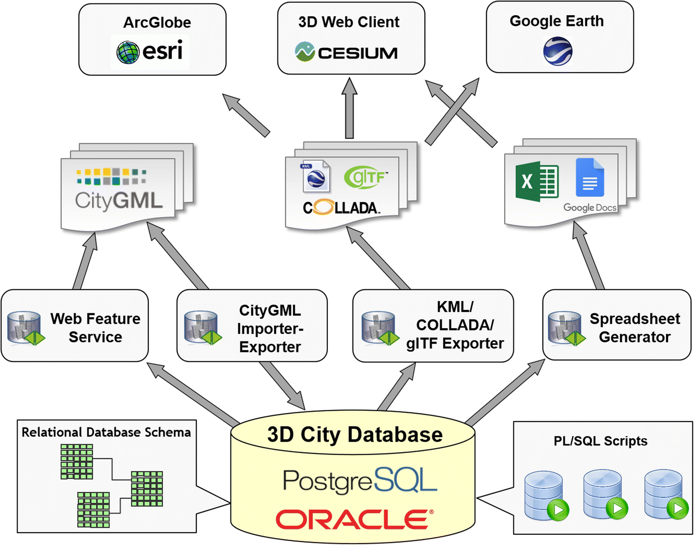 3DCityDB - a 3D geodatabase solution for the management