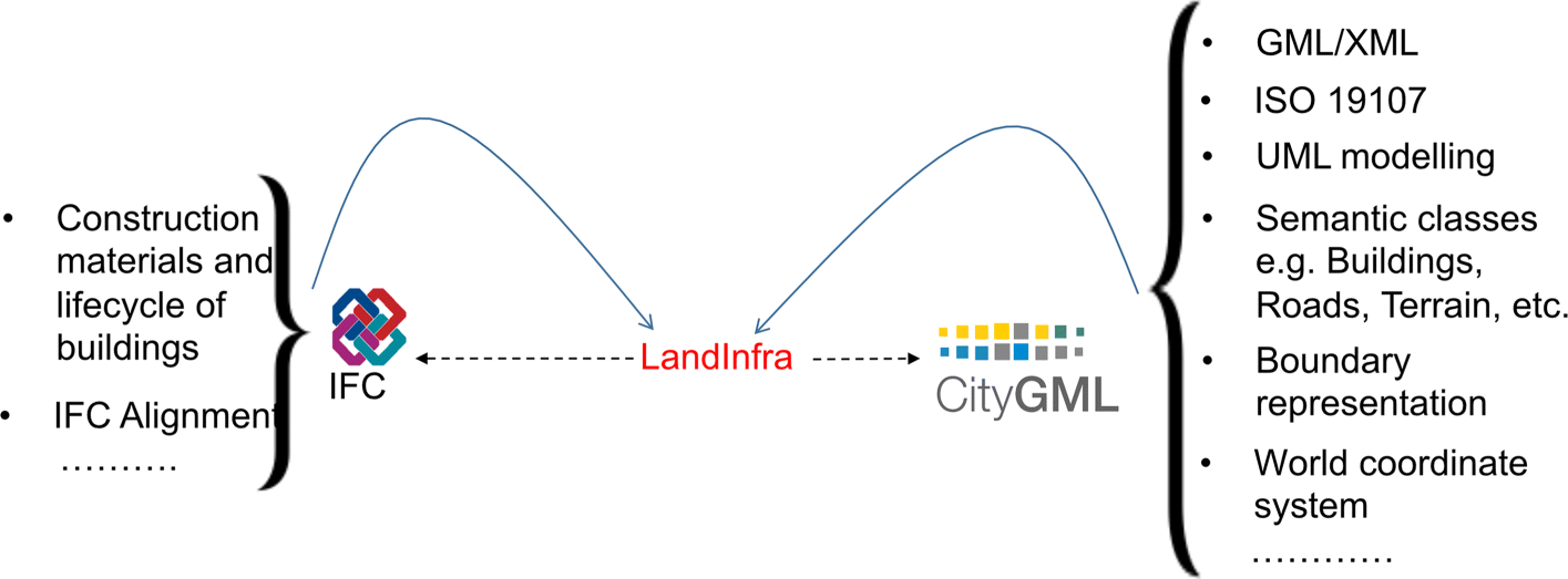 The LandInfra standard and its role in solving the BIM-GIS