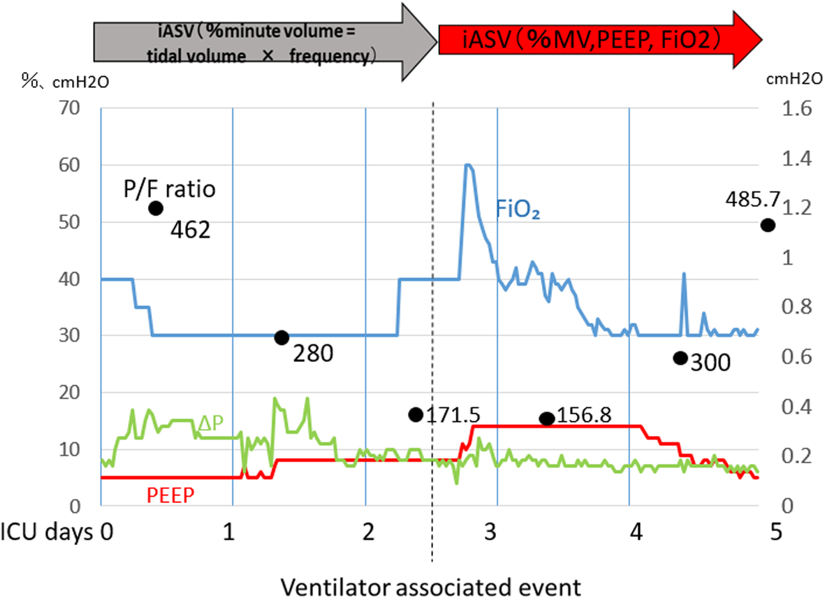 Usefulness of INTELLiVENT-ASV for postoperative ventilator