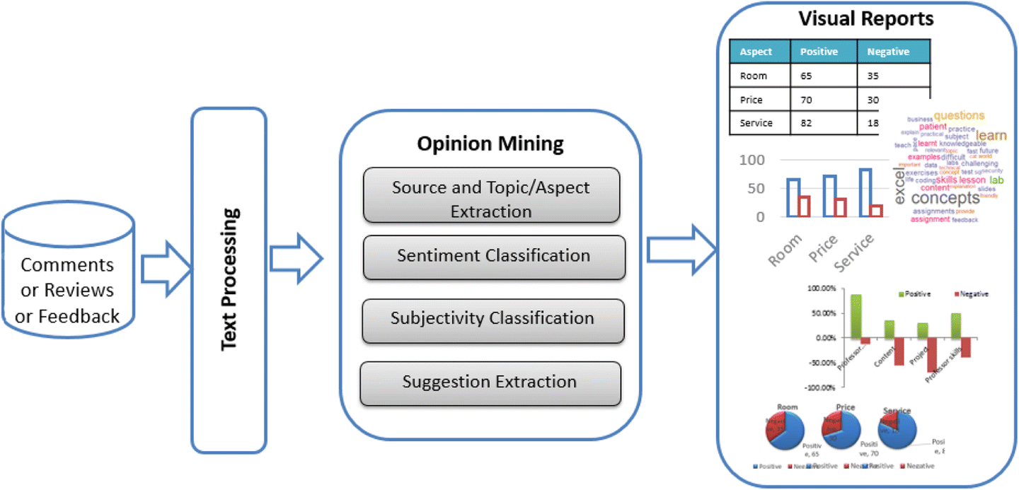 Text analytics approach to extract course improvement
