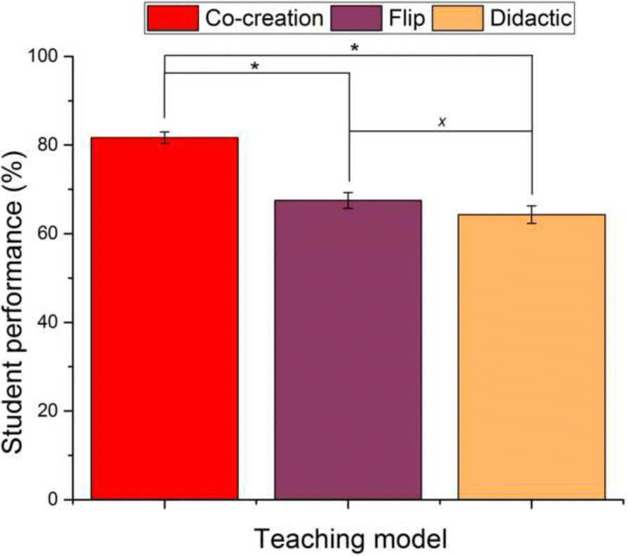 Flipping the flipped: the co-creational classroom | SpringerLink