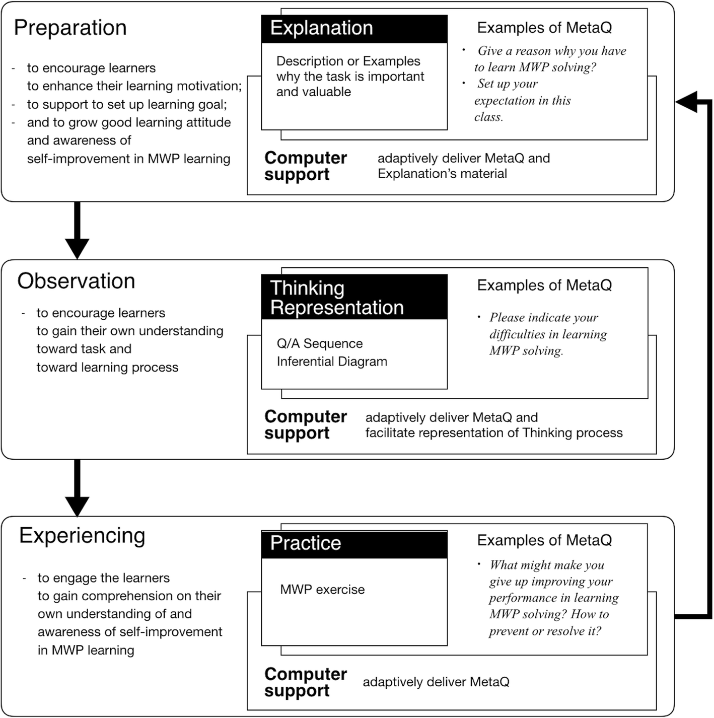 Computer-Supported Meta-reflective Learning Model via