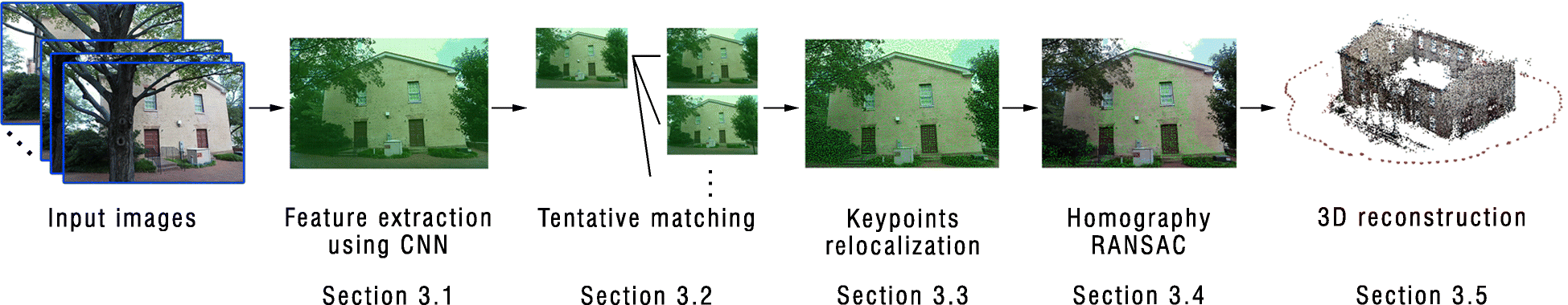 Structure from motion using dense CNN features with keypoint