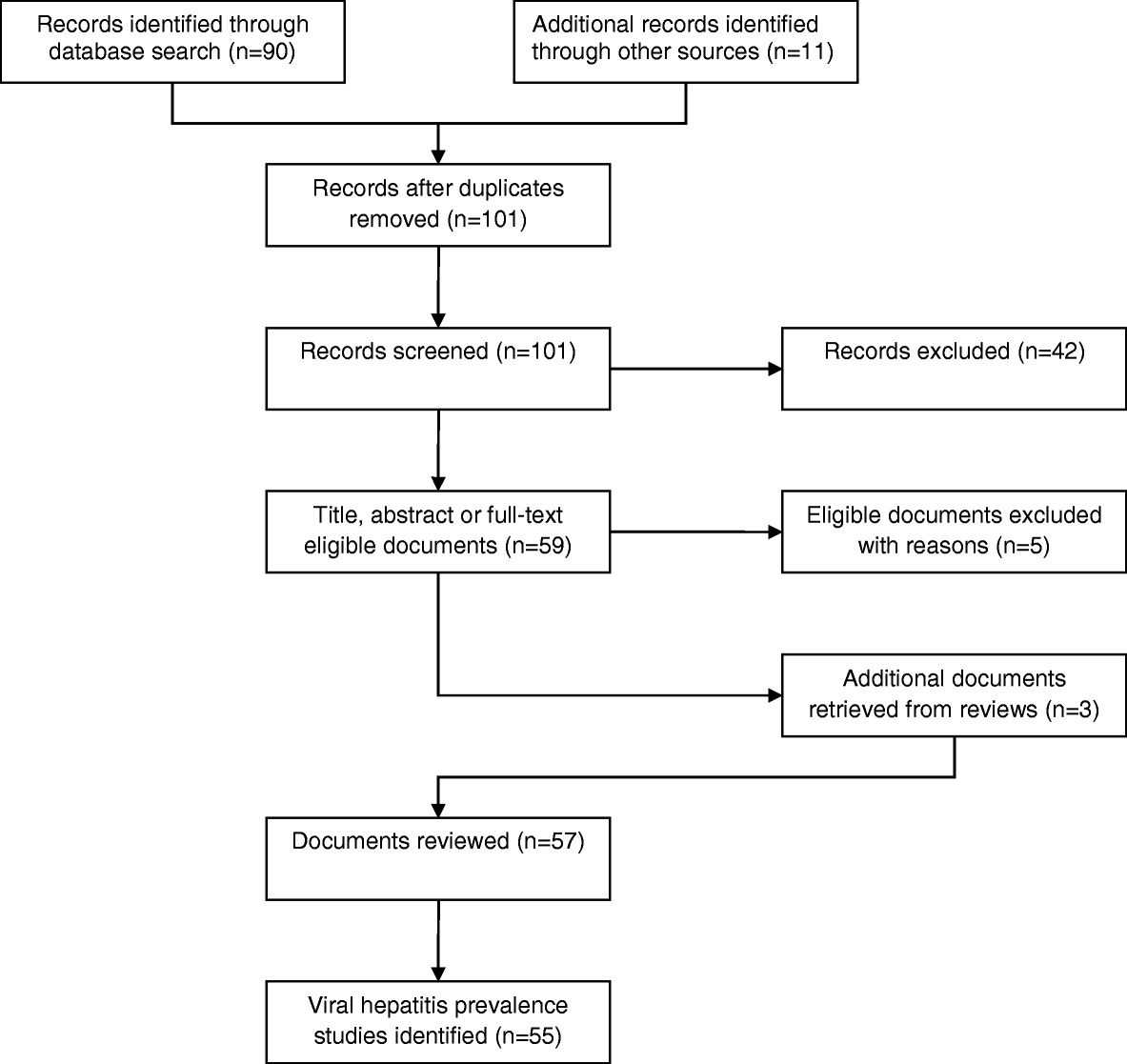 Seroprevalence of hepatitis B and C in Nepal: a systematic