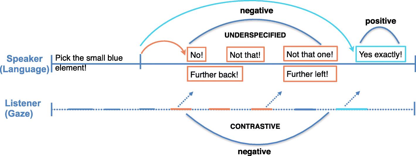 Towards efficient human–machine collaboration: effects of gaze