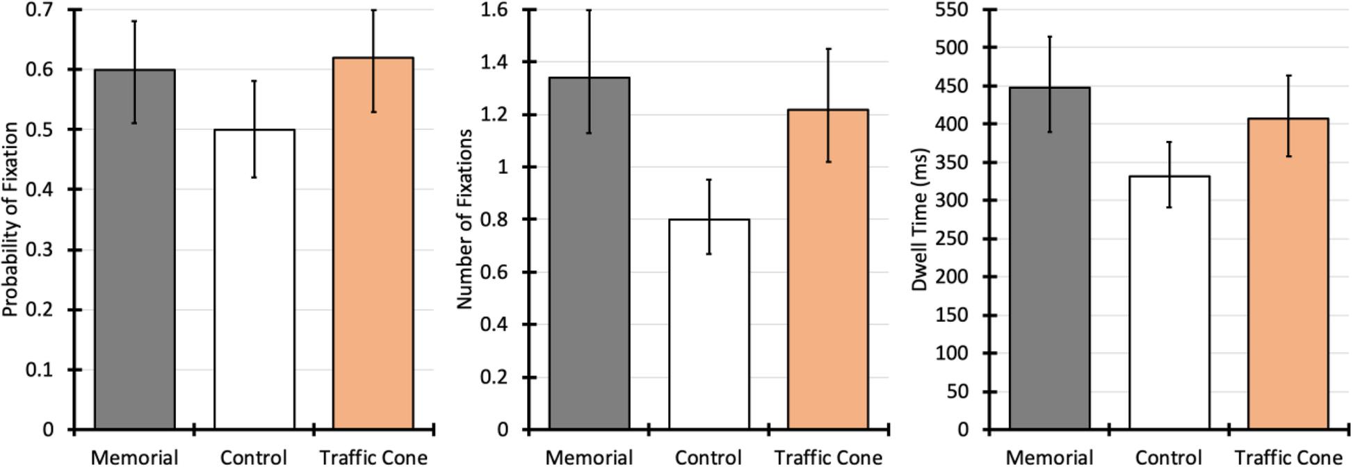 Effects of roadside memorials on drivers' risk perception