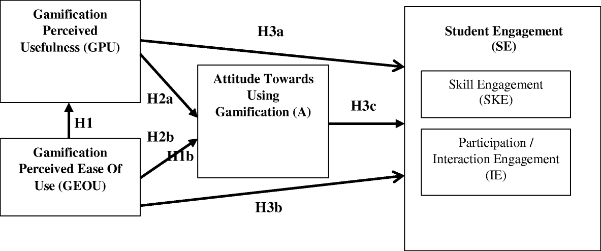The effectiveness of gamification technique for higher