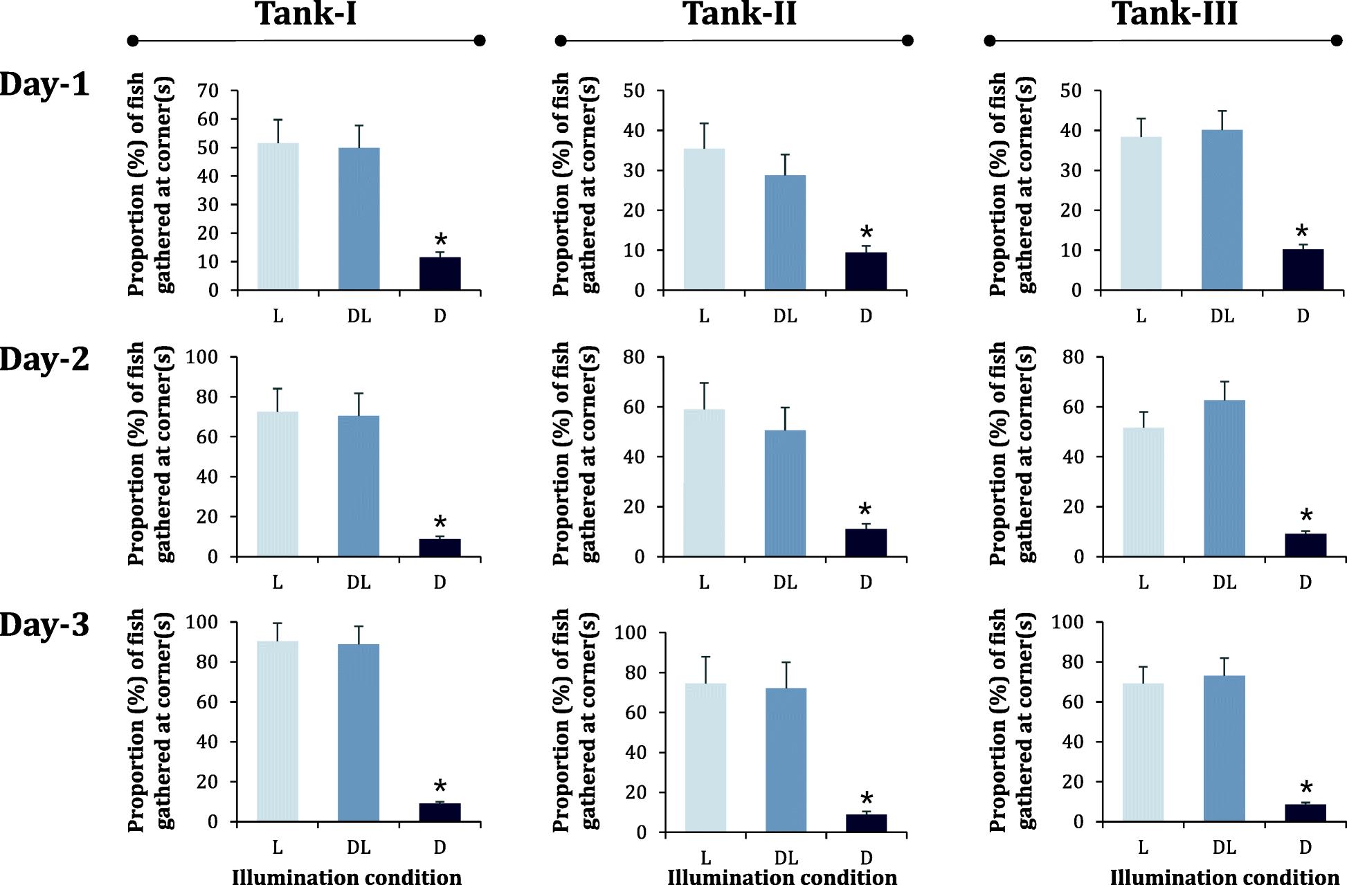 Ontogenetic behavior of farm-bred Russian sturgeon