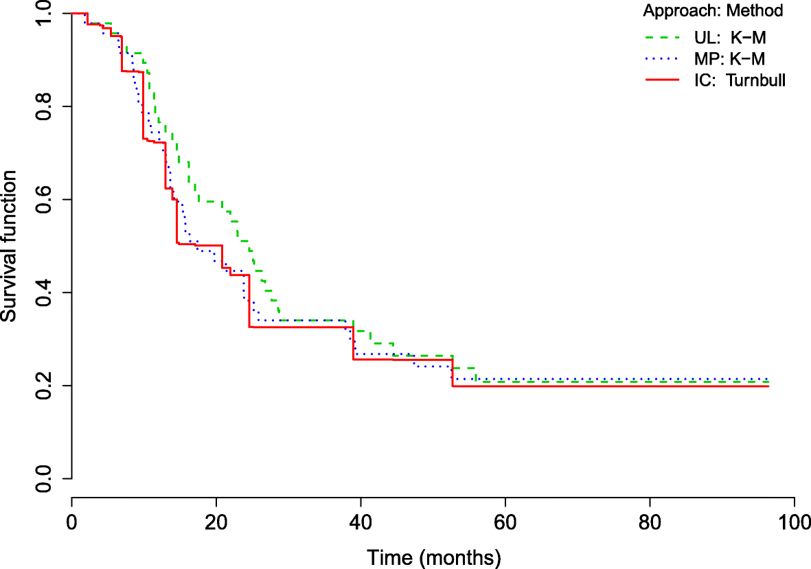 Use of interval-censored survival data as an alternative to Kaplan