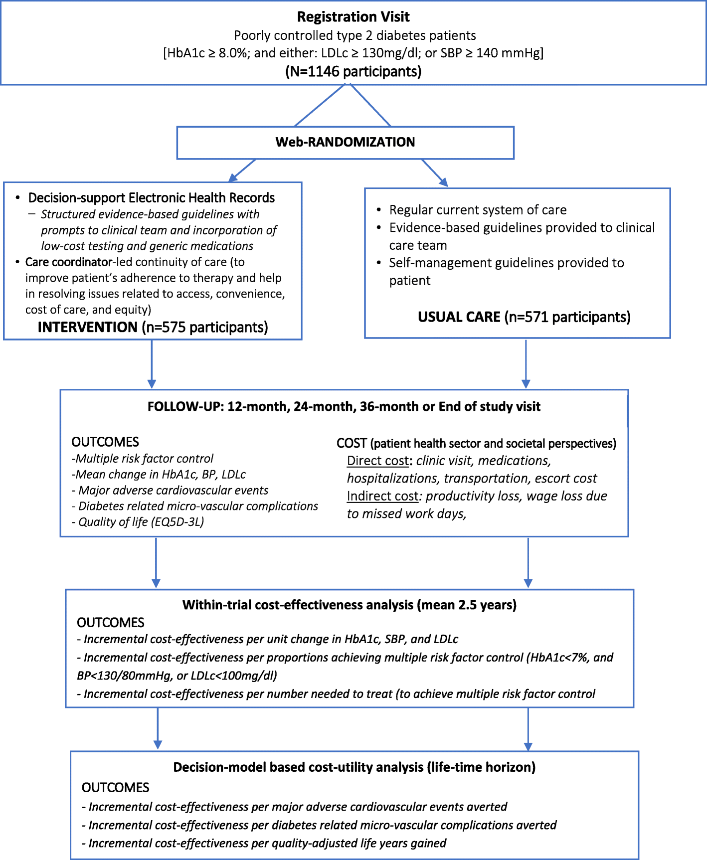 Rationale and protocol for estimating the economic value of