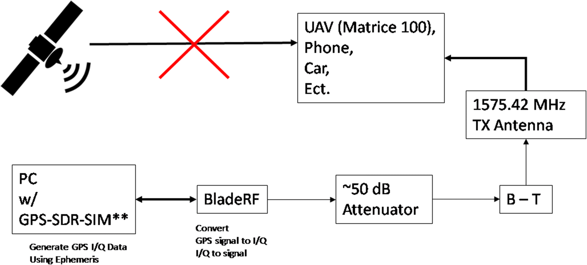 Development of a GPS spoofing apparatus to attack a DJI