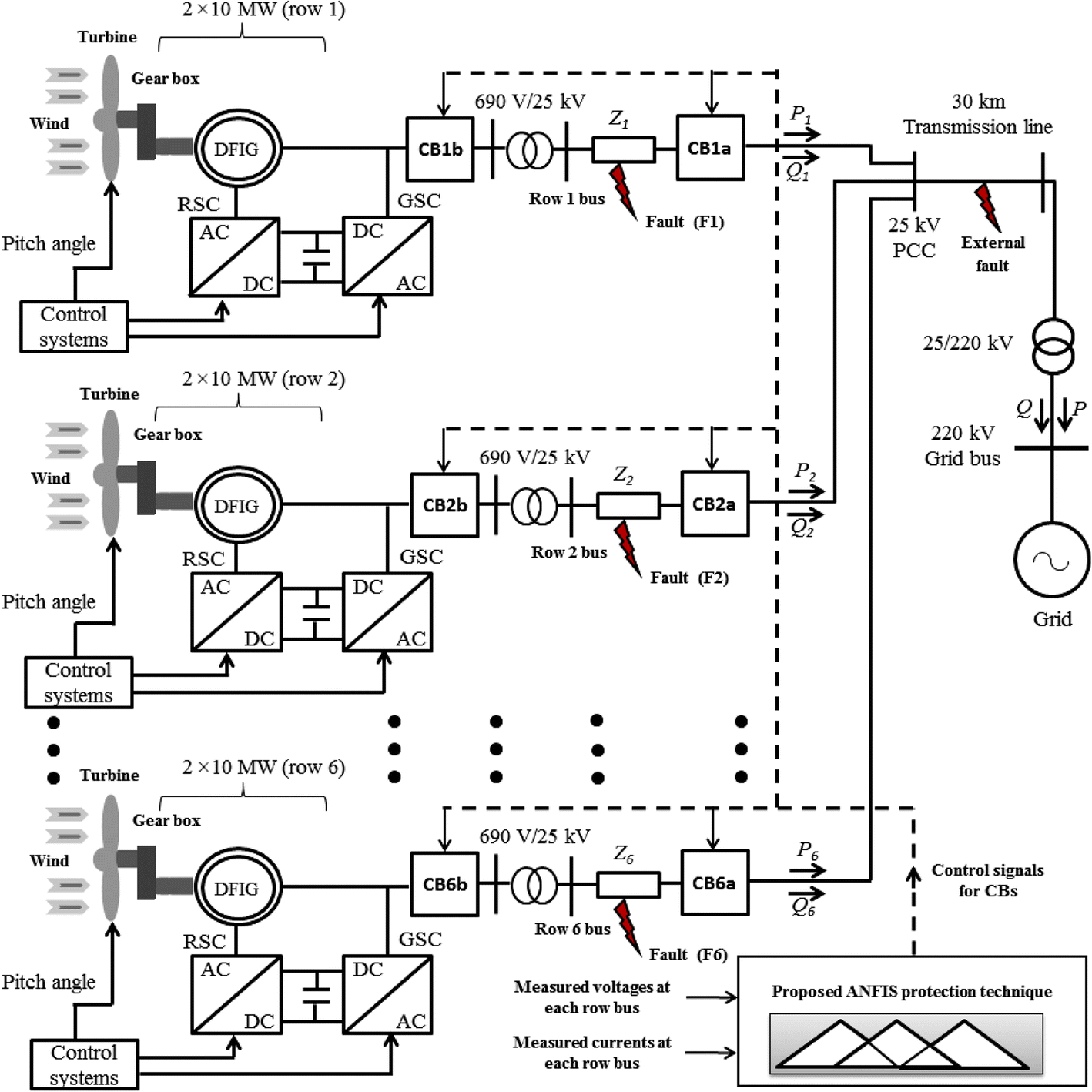 Design Of Robust Intelligent Protection Technique For Large Scale Wind Energy Turbine Diagram Furthermore Layout The Farm Open Image In New Window