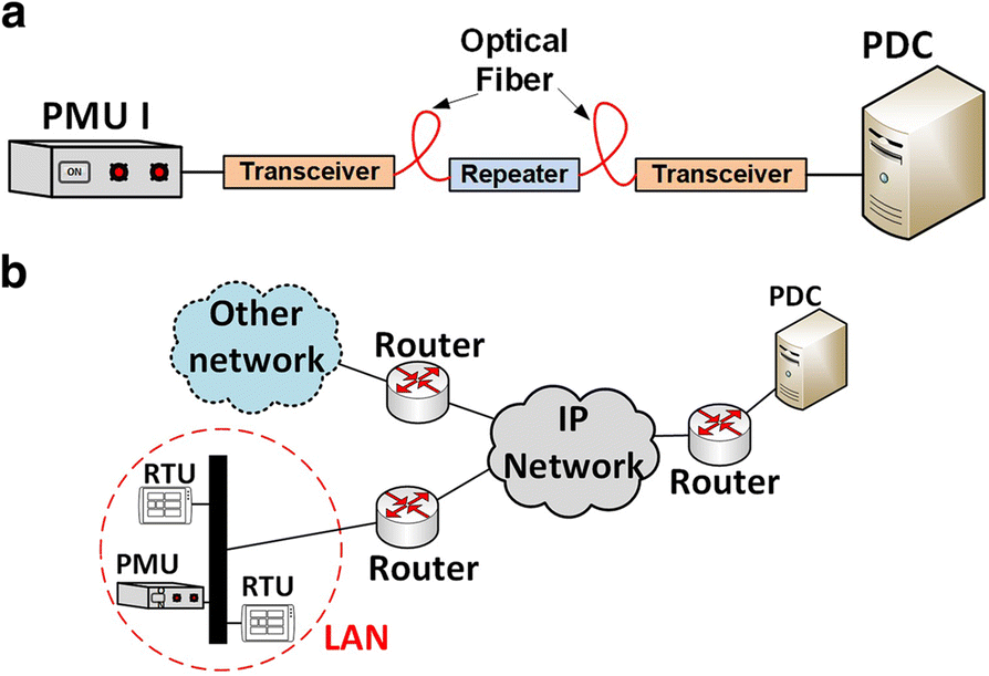 A review on synchrophasor communication system