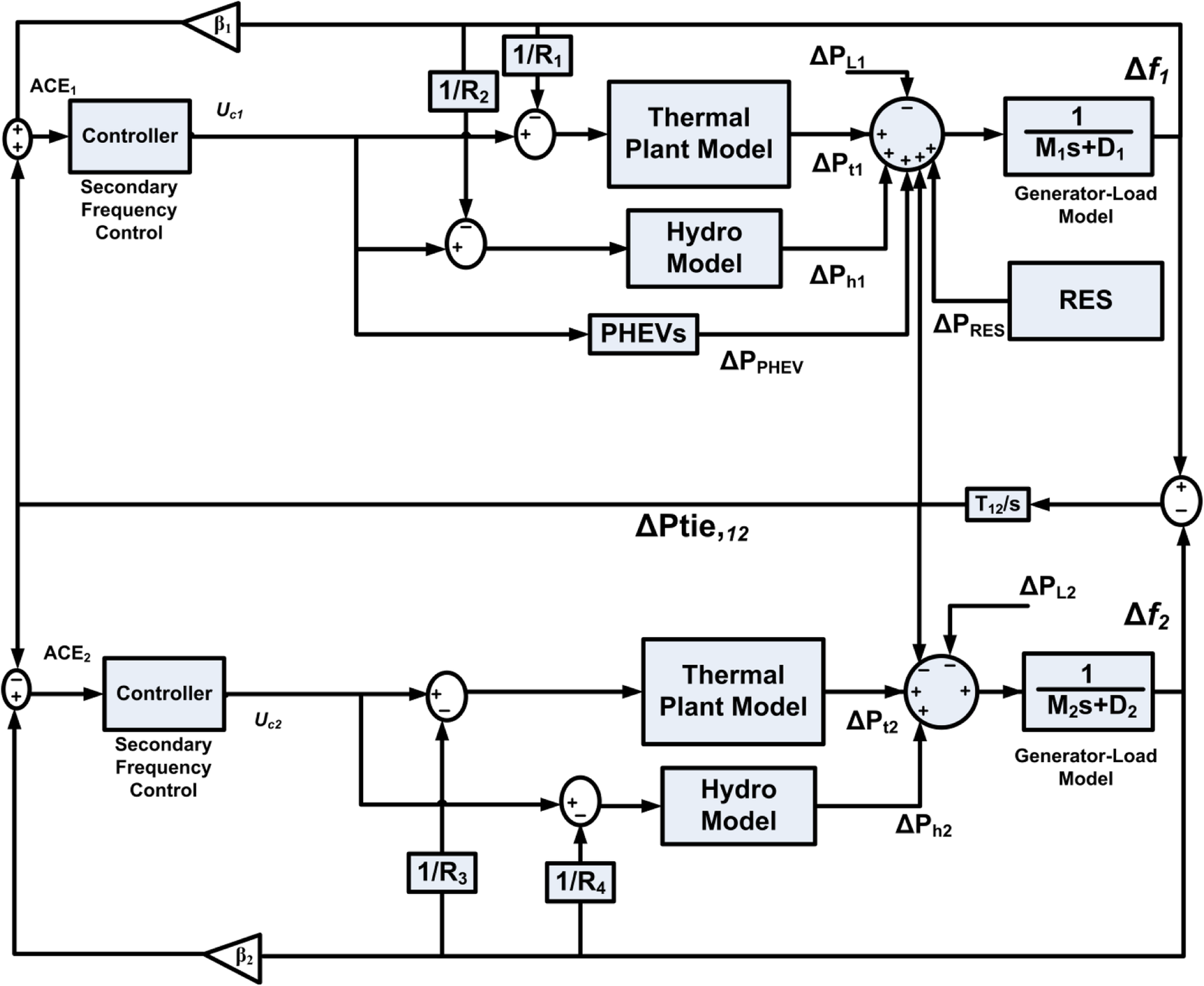 Robust frequency control in a renewable penetrated power