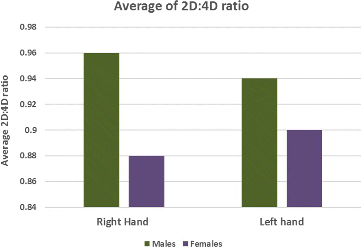 A comparative study on digit ratio and hand patterns of