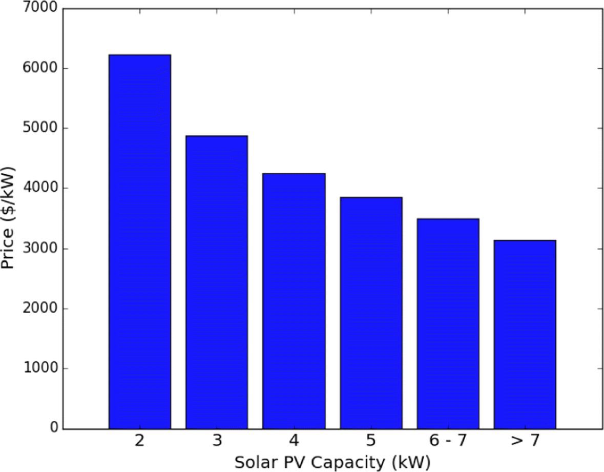 Comparing solar photovoltaic and battery adoption in Ontario