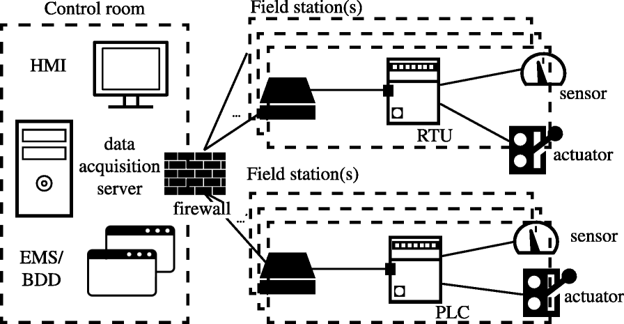 An integrated testbed for locally monitoring SCADA systems in smart