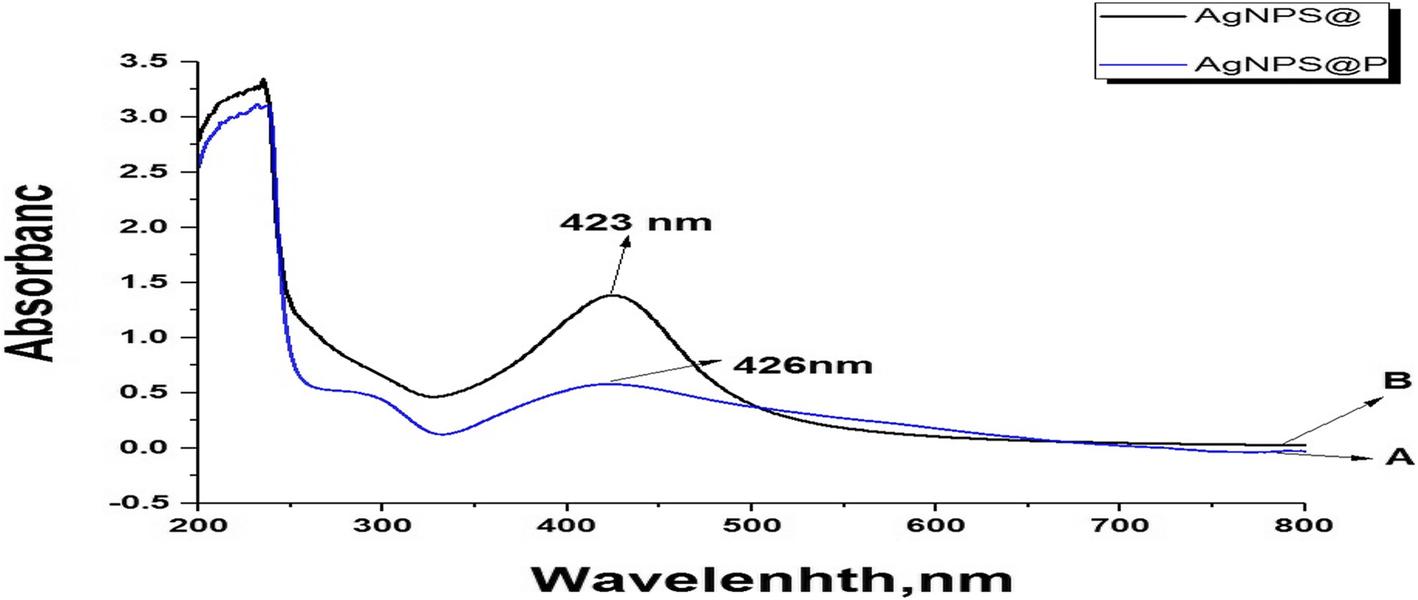 Impact of nanosilver-profenofos on cotton leafworm