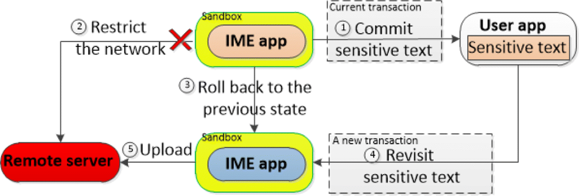 Using IM-Visor to stop untrusted IME apps from stealing sensitive