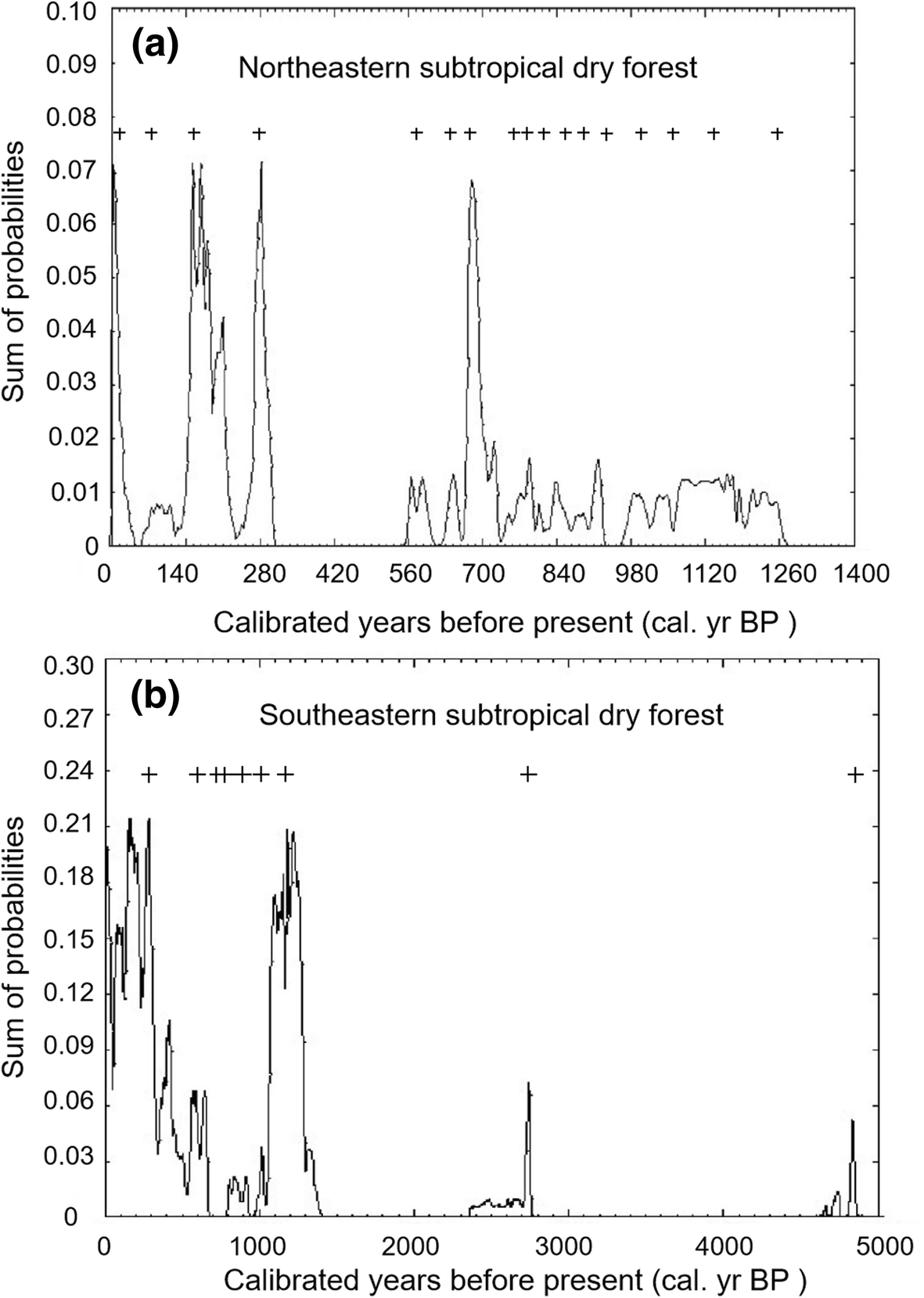 Late Holocene fire history and charcoal decay in subtropical