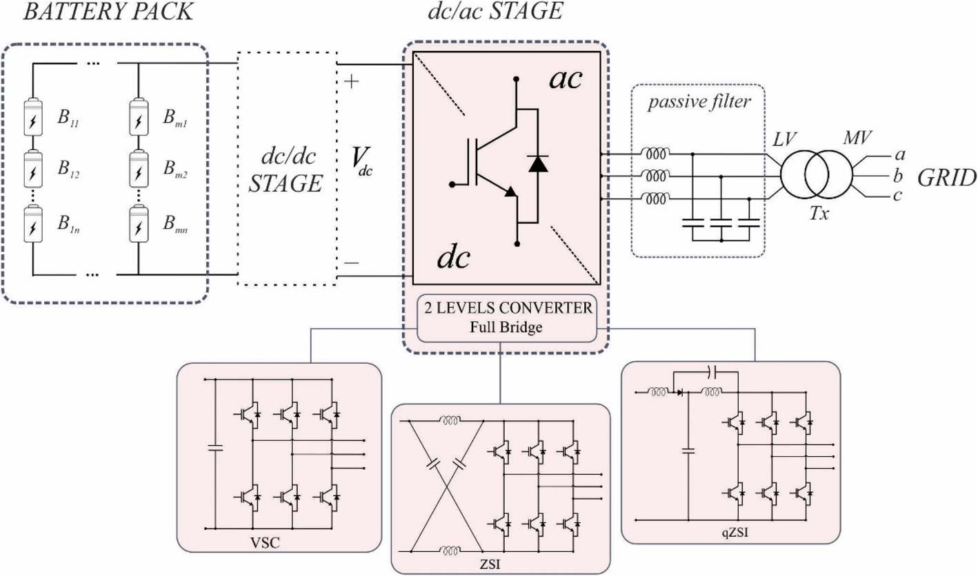 Power converters for battery energy storage systems connected to