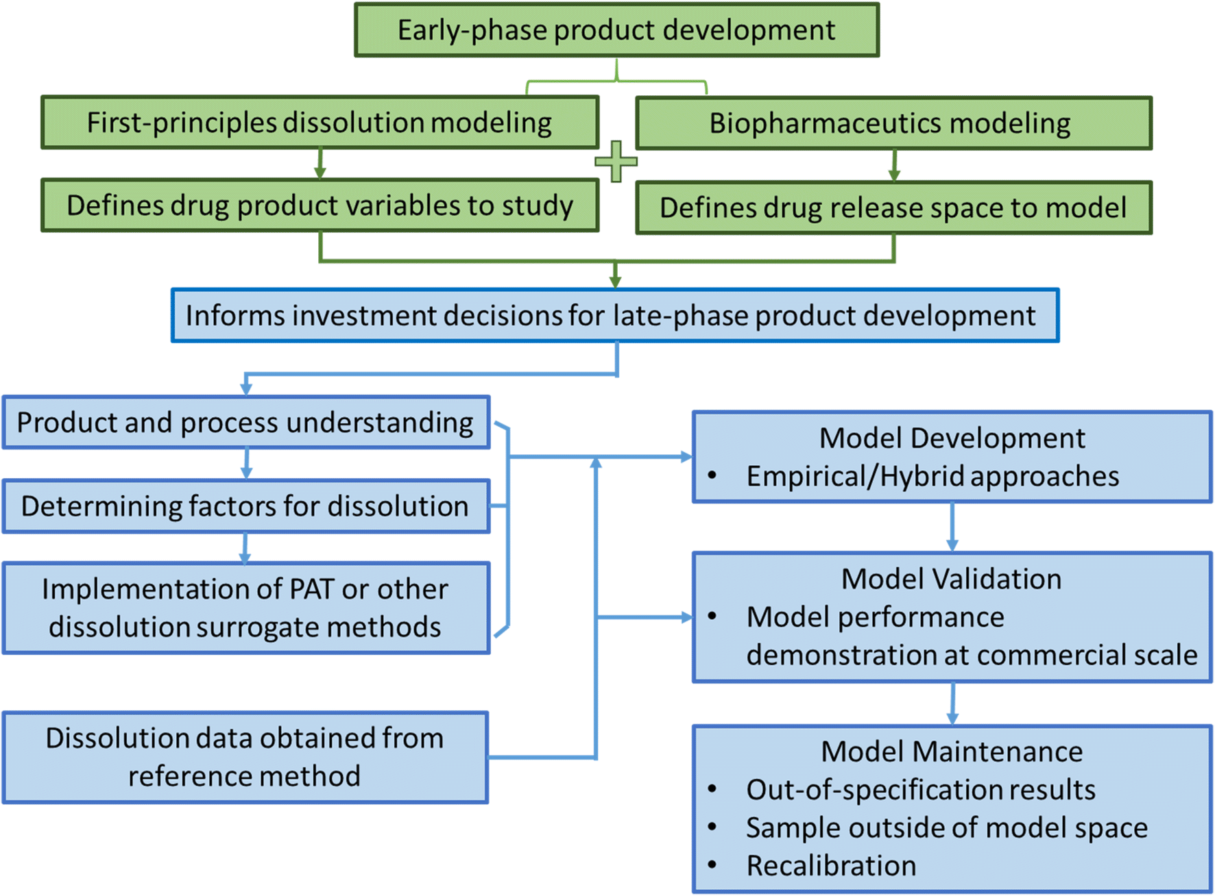essentials of drug product quality concept and methodology