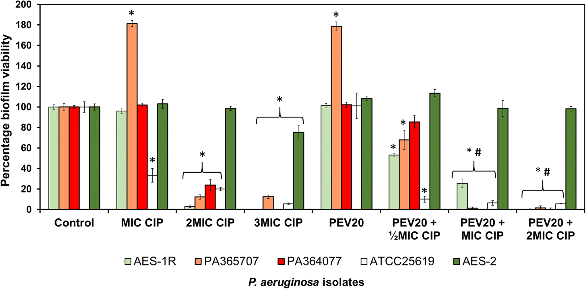 Bacteriophage PEV20 and Ciprofloxacin Combination Treatment Enhances