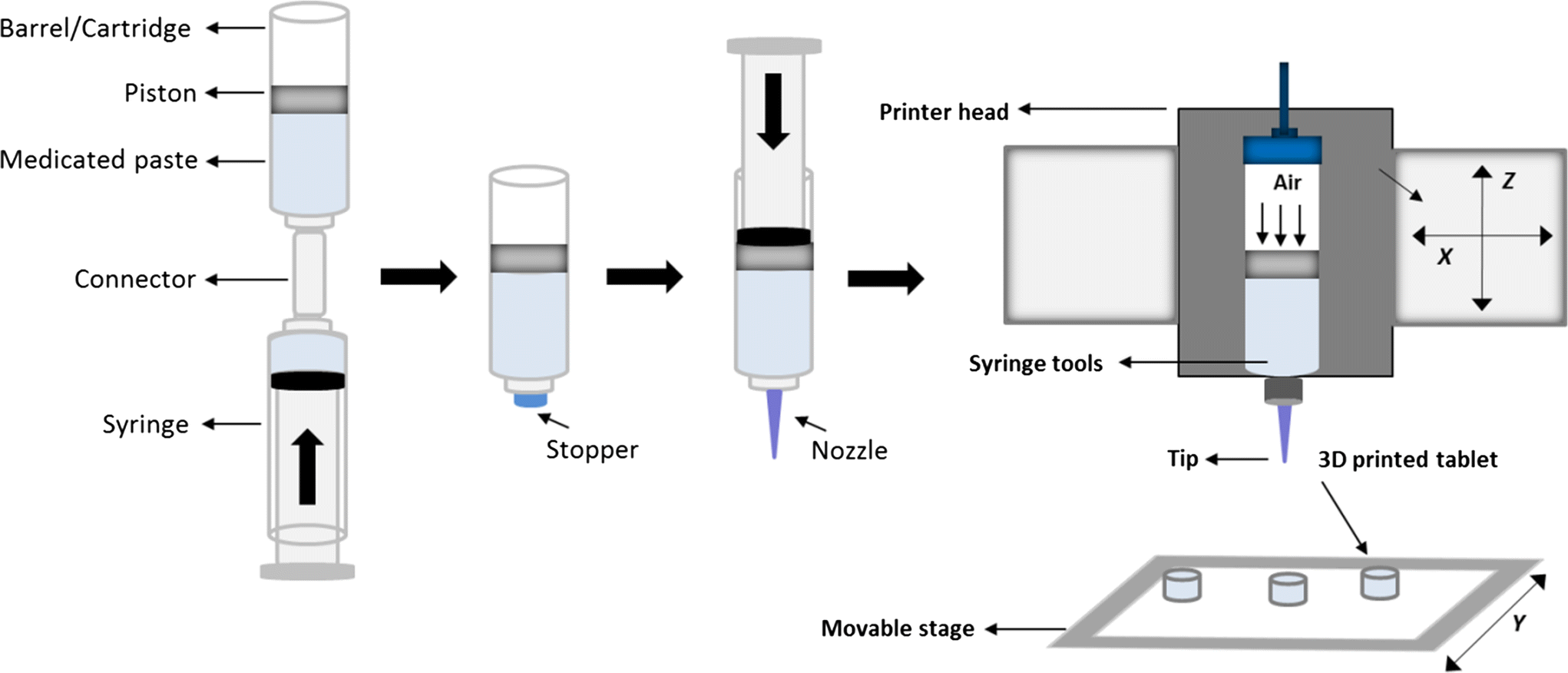 Extrusion 3D Printing of Paracetamol Tablets from a Single